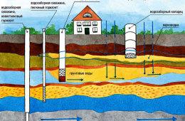 Технологии бурения скважин на воду