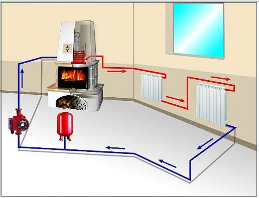 Паровое отопление в доме: преимущества и недостатки