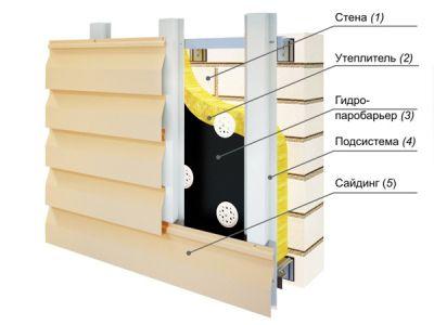 Монтаж сайдинга — устройство и крепеж