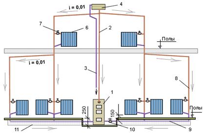 Виды и монтаж систем отопления, схемы и проекты